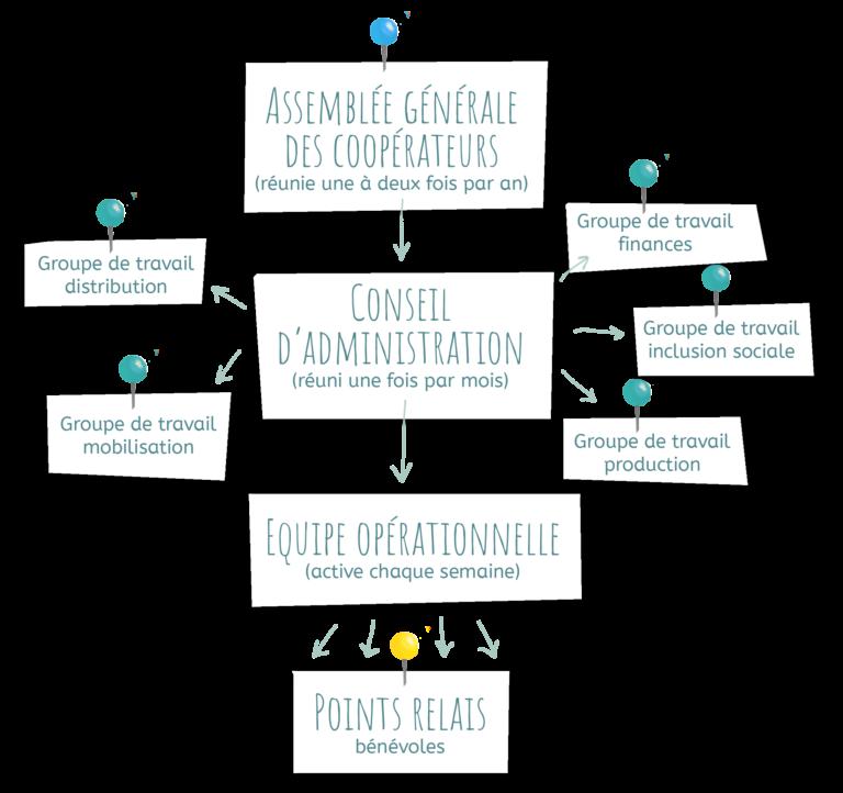 Schéma de fonctionnement de Cocoricoop